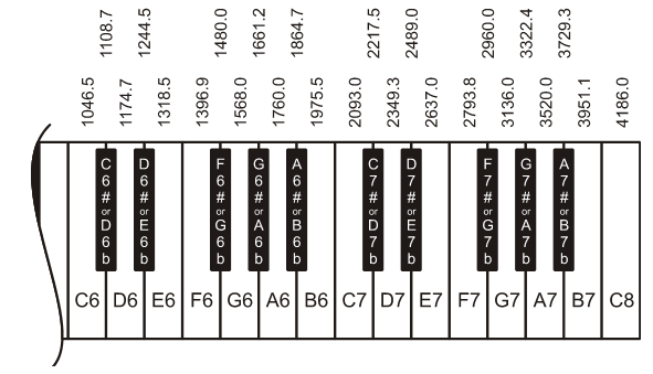 A Lesson On Sheet Music Learn Parallax Com