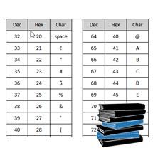 ASCII Table 0-127