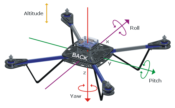 fixed pitch helicopters with Learn Your Transmitter Controls on Radio Remote Control Esky 500 6 Channel Advanced Flybarless Rc Helicopter Rtf 25340 P besides Ccpm in addition What Is Helicopter Aerodynamics likewise Backpack helicopter also USNS Cesar Chavez  T AKE 14.