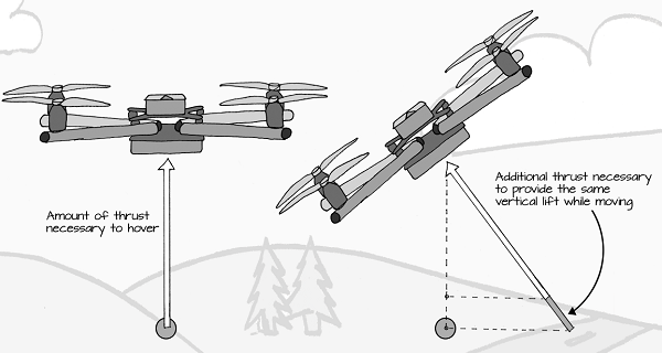 General Multirotor Flying Advice