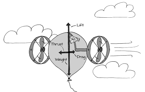 The Forces Involved in Flight | LEARN PARALLAX COM