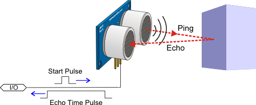 PING))) Sensor diagram, emitting and listening for ultrasonic echo
