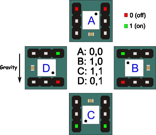 Tilt output values of the of the 4-Directional Tilt Sensor