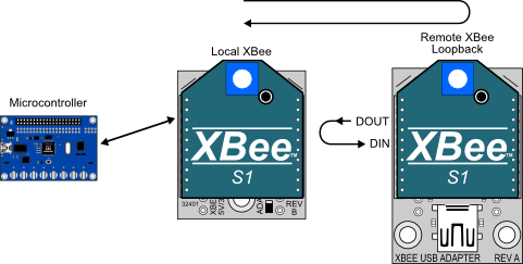 Using loopback mode to test XBee operation