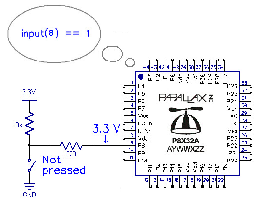 inside the whisker circuit optional learn parallax com whenever a circuit applies 3 3 v or anything over 1 65 v to p8 input 8 returns 1 that s why wr input 8 copied the value of 1 to the wr variable and