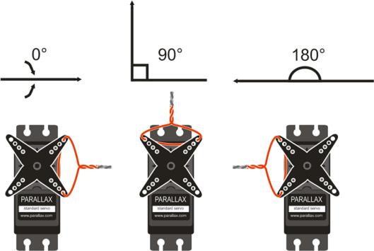 Standard servo for How to program servo motor