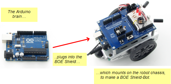 "Arduino module plugs into Board of Education Shield, which mounts on robot chassis, to make a ""BOE Shield-Bot"""