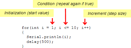 "A common ""for"" loop with its initialization, condition, and increment elements labeled"