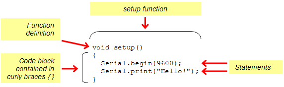 The Arduino setup function calling Serial.begin and Serial.print