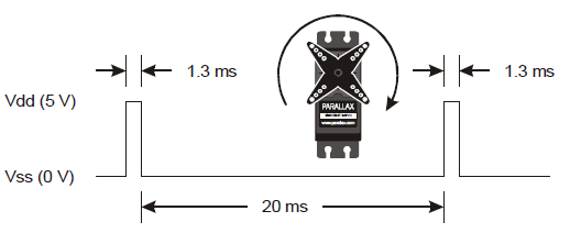 Timing diagram for signal to turn a Parallax continuous rotation servo full-speed clockwise, 1.3 ms high, 20 ms low