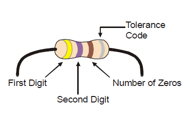 resistor color code bands indicating digits, using a 470 ohm radial resistor  (yellow violet