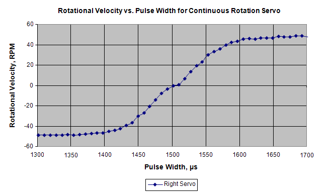 Transfer curve graph of rotational velocity in RPM vs. pulse width in µs for continuous rotation servos