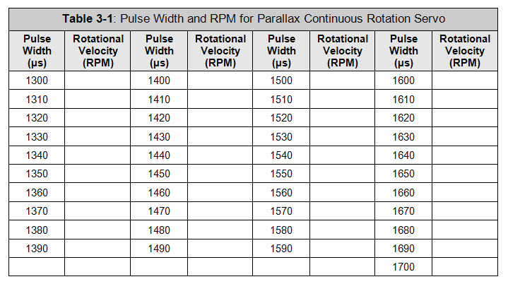 Table for recording RPM measurements for pulse width values from 1300 to 1700 µs