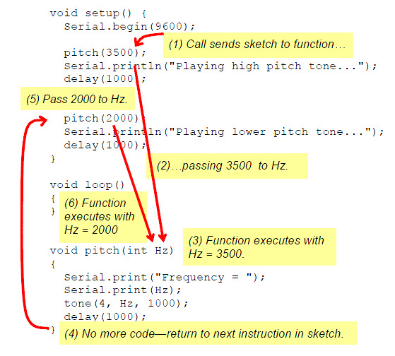 Diagram of a sketch which includes a function named pitch that requires an int Hz parameter, red arrows and labels indicate code execution flow as the function is called twice with different values passed to it.