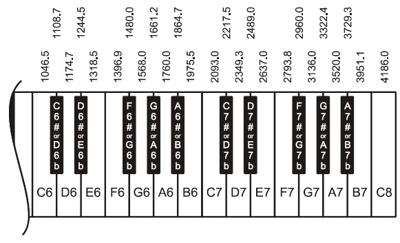 Diagram of partial piano keyboard with keys C6 throu C8, and the frequency for each white and black key