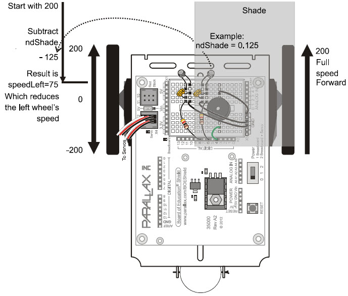 Diagram of BOE Shield-Bot showing how casting a shadow over the right light sensor circuit produces a code response slowing the left wheel so the robot turns away from the shade and toward a brighter area
