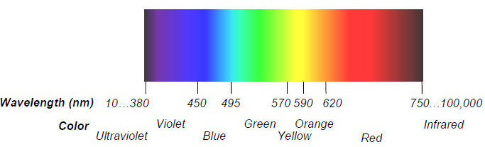 visible light spectrum with certain wavelengths labeled by color name and wavelength in nanometers