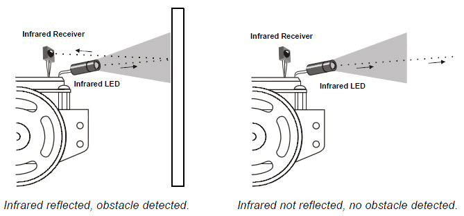 Diagram of infrared light leaving emitter, reflecting off a wall and hitting receiver