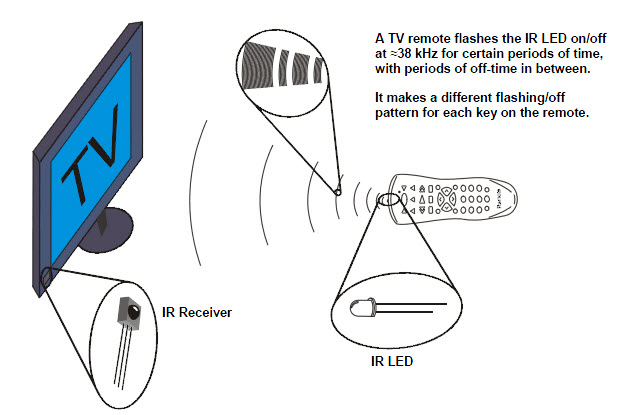 Diagram of a TV remote sending modulated 38 kHz infrared signals to a TV's IR receiver