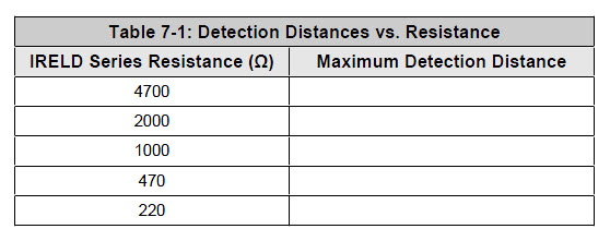 Table for recording IR Series Resistance and the resulting maximum IR distance detection
