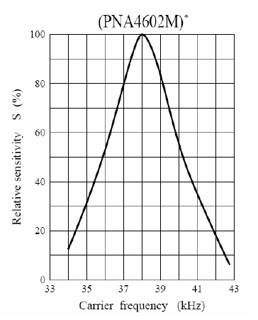 Sensitivity curve graph for an Infrared Receiver
