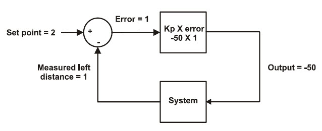 Proportional control block diagram with set point 2 and error 1