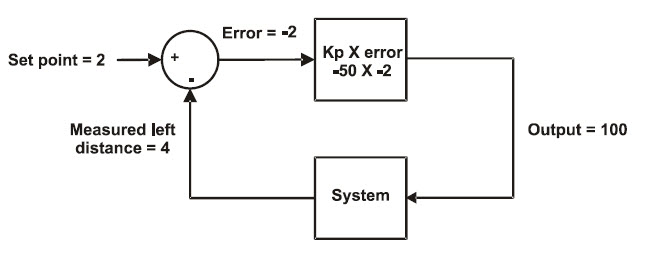 Proportional control block diagram with set point 2 and error -2